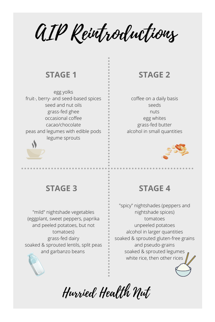 AIP Reintroduction stages graphic.